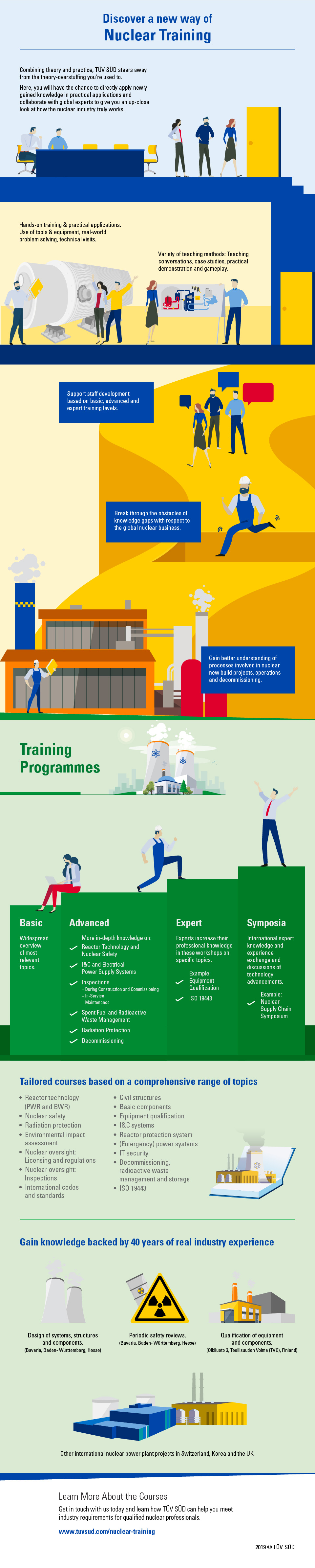 Nuclear Training Infographic