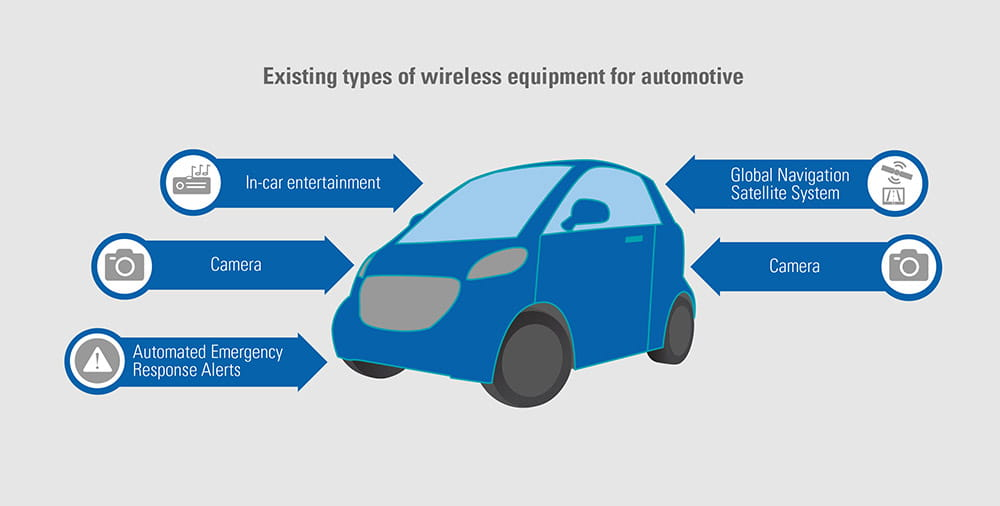 Automotive wireless equipment