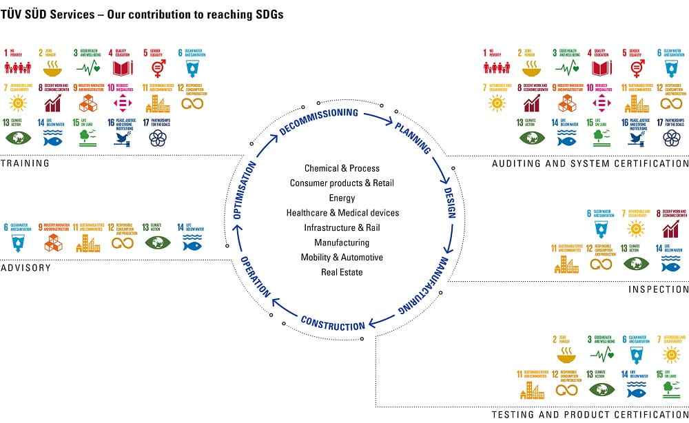 TÜV SÜD SDG Lifecycle